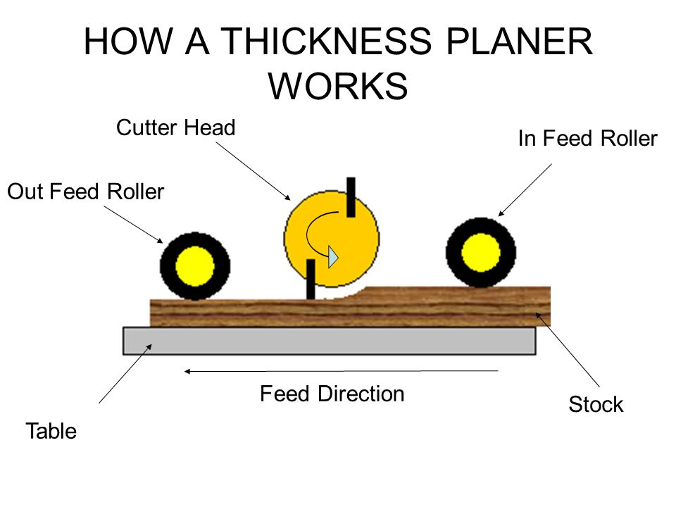 10 Iconic Wood Planer Reviews – Top Choices for the Modern Artisan in 2019